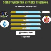 Serhij Sydorczuk vs Viktor Tsigankov h2h player stats