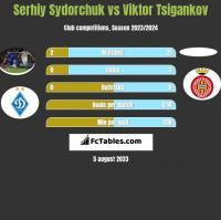 Serhiy Sydorchuk vs Viktor Tsigankov h2h player stats