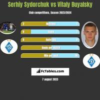 Serhij Sydorczuk vs Witalij Bujalski h2h player stats