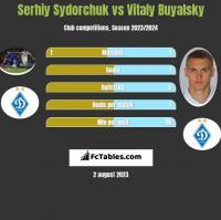 Serhiy Sydorchuk vs Vitaly Buyalsky h2h player stats