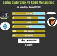 Serhiy Sydorchuk vs Kadri Mohammed h2h player stats