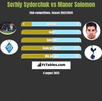 Serhiy Sydorchuk vs Manor Solomon h2h player stats