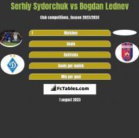 Serhij Sydorczuk vs Bogdan Lednev h2h player stats
