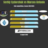 Serhiy Sydorchuk vs Marcos Antonio h2h player stats