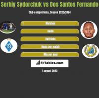 Serhiy Sydorchuk vs Dos Santos Fernando h2h player stats