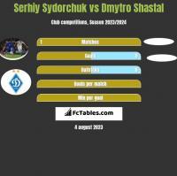 Serhiy Sydorchuk vs Dmytro Shastal h2h player stats