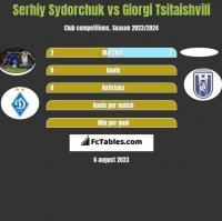 Serhij Sydorczuk vs Giorgi Tsitaishvili h2h player stats