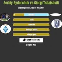 Serhiy Sydorchuk vs Giorgi Tsitaishvili h2h player stats