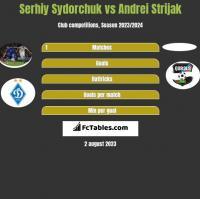 Serhij Sydorczuk vs Andrei Strijak h2h player stats