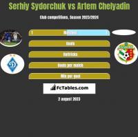 Serhij Sydorczuk vs Artem Chelyadin h2h player stats