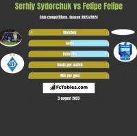Serhij Sydorczuk vs Felipe Felipe h2h player stats
