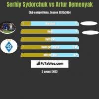 Serhij Sydorczuk vs Artur Remenyak h2h player stats