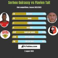 Serhou Guirassy vs Flavien Tait h2h player stats