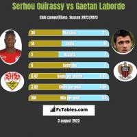 Serhou Guirassy vs Gaetan Laborde h2h player stats
