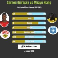Serhou Guirassy vs Mbaye Niang h2h player stats