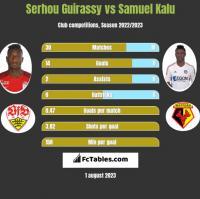 Serhou Guirassy vs Samuel Kalu h2h player stats