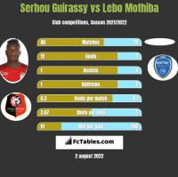 Serhou Guirassy vs Lebo Mothiba h2h player stats