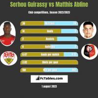 Serhou Guirassy vs Matthis Abline h2h player stats