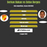 Serkan Bakan vs Celso Borges h2h player stats