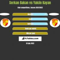 Serkan Bakan vs Yalcin Kayan h2h player stats