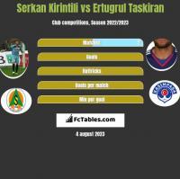Serkan Kirintili vs Ertugrul Taskiran h2h player stats