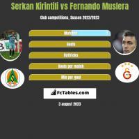 Serkan Kirintili vs Fernando Muslera h2h player stats