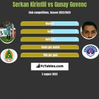 Serkan Kirintili vs Gunay Guvenc h2h player stats