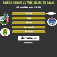 Serkan Kirintili vs Mustafa Burak Bozan h2h player stats