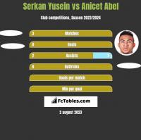 Serkan Yusein vs Anicet Abel h2h player stats