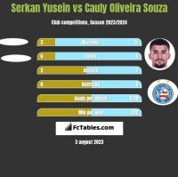 Serkan Yusein vs Cauly Oliveira Souza h2h player stats