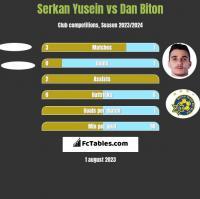 Serkan Yusein vs Dan Biton h2h player stats