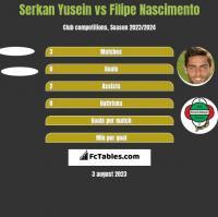 Serkan Yusein vs Filipe Nascimento h2h player stats