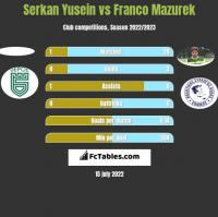 Serkan Yusein vs Franco Mazurek h2h player stats