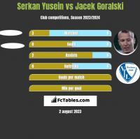 Serkan Yusein vs Jacek Goralski h2h player stats