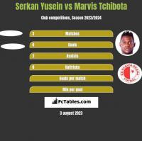 Serkan Yusein vs Marvis Tchibota h2h player stats