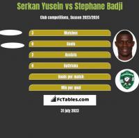 Serkan Yusein vs Stephane Badji h2h player stats