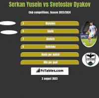 Serkan Yusein vs Svetoslav Dyakov h2h player stats