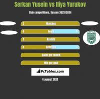 Serkan Yusein vs Iliya Yurukov h2h player stats
