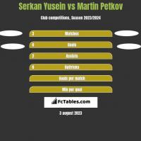 Serkan Yusein vs Martin Petkov h2h player stats