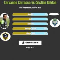Servando Carrasco vs Cristian Roldan h2h player stats