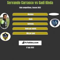 Servando Carrasco vs Gadi Kinda h2h player stats