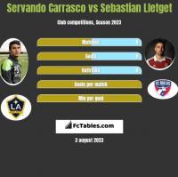 Servando Carrasco vs Sebastian Lletget h2h player stats