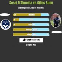Sessi D'Almeida vs Gilles Sunu h2h player stats