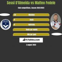 Sessi D'Almeida vs Matteo Fedele h2h player stats