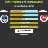 Sessi D'Almeida vs Julien Masson h2h player stats