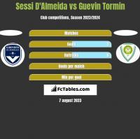Sessi D'Almeida vs Guevin Tormin h2h player stats