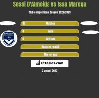 Sessi D'Almeida vs Issa Marega h2h player stats