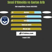 Sessi D'Almeida vs Gaetan Arib h2h player stats
