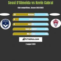 Sessi D'Almeida vs Kevin Cabral h2h player stats