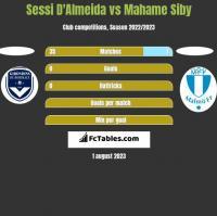 Sessi D'Almeida vs Mahame Siby h2h player stats